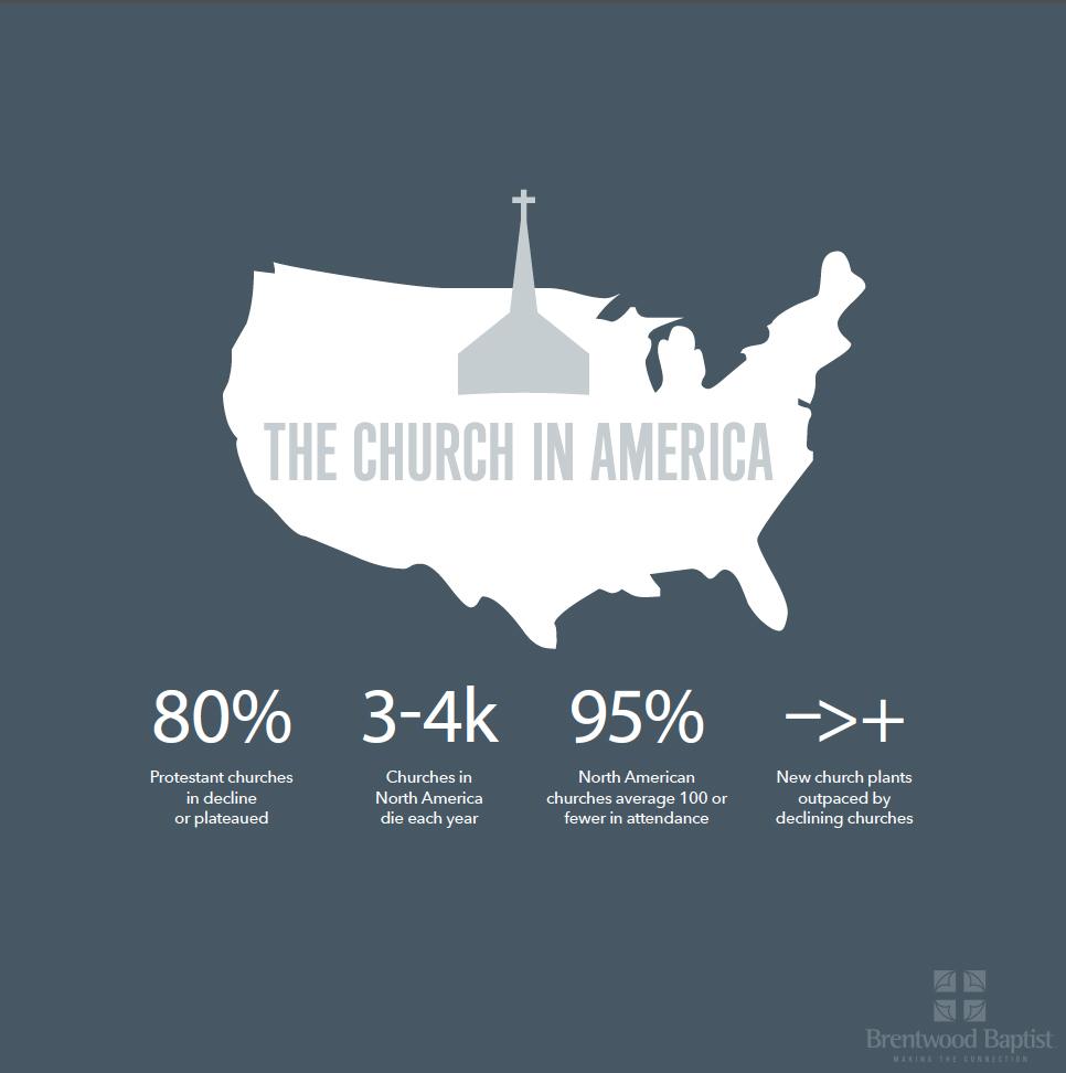 The Church in America